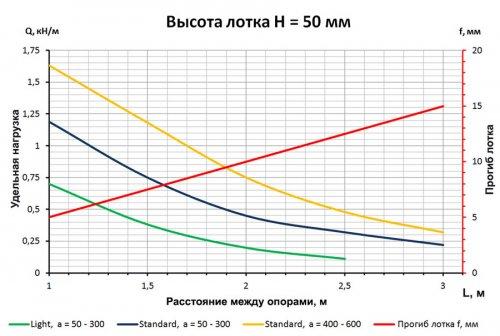 График допустимых нагрузок для лотка перфорированного Н=50 мм