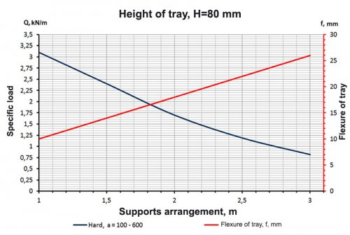 Schedule allowable loads for the tray non-perforated Hard H=80 mm